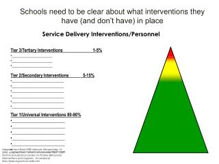 Schools need to be clear about what interventions they have (and don't have) in place