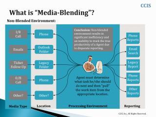 """What is """"Media-Blending""""?"""