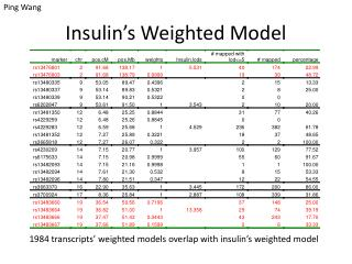 Insulin's Weighted Model
