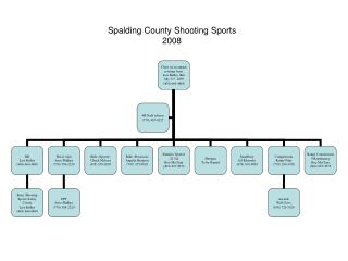 Spalding County Shooting Sports 2008