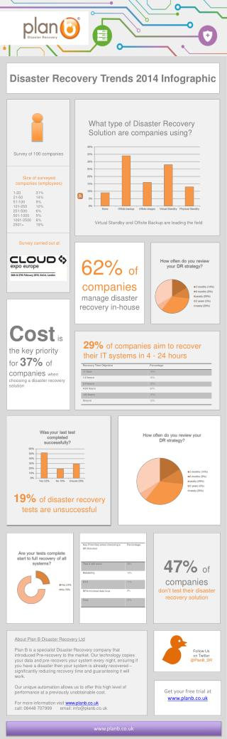 62%  of companies manage  disaster recovery in-house