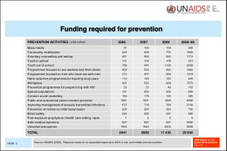 Funding required for prevention