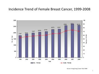 Incidence Trend of Female Breast Cancer, 1999-2008