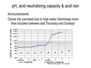 pH, acid neutralizing capacity & acid rain