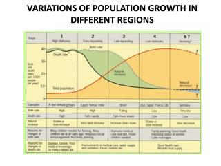 VARIATIONS OF POPULATION GROWTH IN DIFFERENT REGIONS