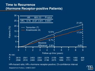 Time to Recurrence (Hormone Receptor-positive Patients)