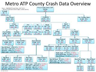 Metro ATP County Crash Data Overview