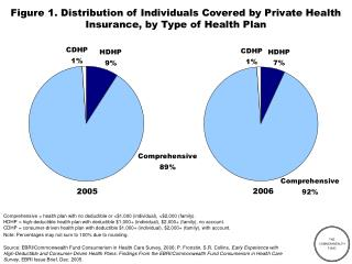 Figure 1. Distribution of Individuals Covered by Private Health Insurance, by Type of Health Plan