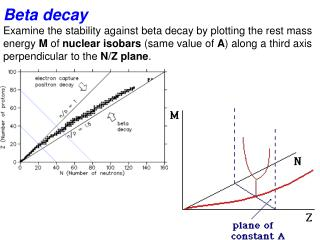 Beta decay Examine the stability against beta decay by plotting the rest mass
