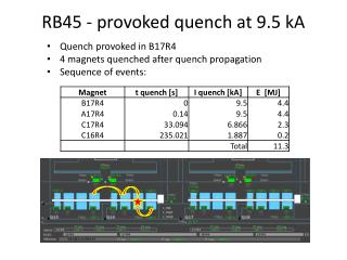 RB45 - provoked quench at 9.5 kA