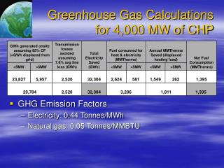 Greenhouse Gas Calculations  for 4,000 MW of CHP