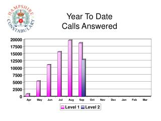 Year To Date Calls Answered