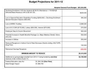 Budget Projections for 2011-12 Adopted General Fund Budget:  $65,204,890
