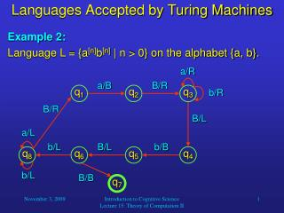 Languages Accepted by Turing Machines