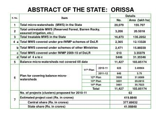 ABSTRACT OF THE STATE:  ORISSA