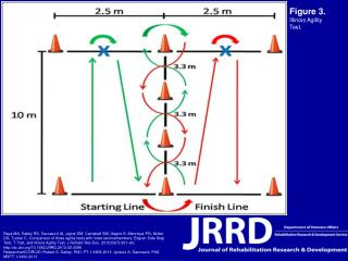 Figure 3.  Illinois Agility Test.