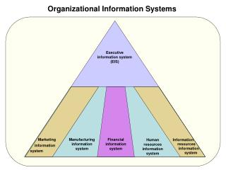 Organizational Information Systems