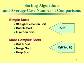 Sorting Algorithms  and Average Case Number of Comparisons