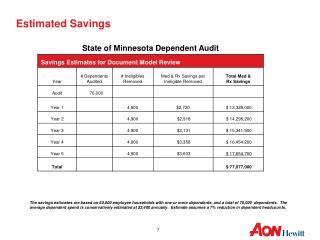 Estimated Savings