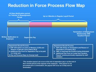 Reduction in Force Process Flow Map