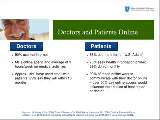 Doctors and Patients Online