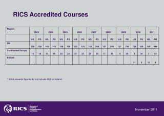 RICS Accredited Courses