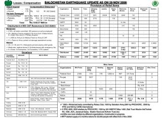 BALOCHISTAN EARTHQUAKE UPDATE AS ON 29 NOV 2008