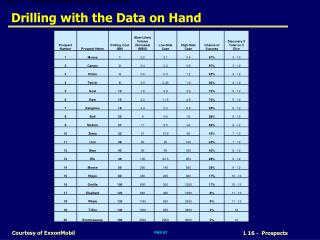 Drilling with the Data on Hand