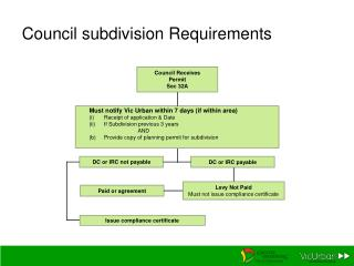 Council subdivision Requirements