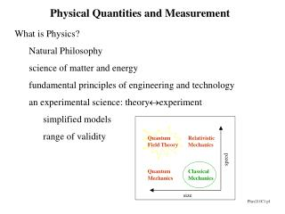 Physical Quantities and Measurement