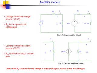Amplifier models