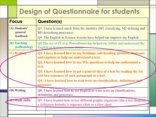 Design of Questionnaire for students