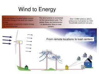Wind to Energy