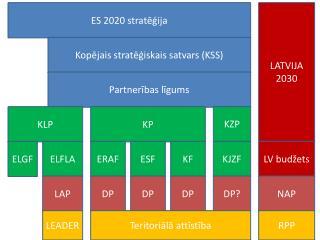 ES 2020 stratēģija