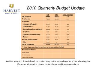 2010 Quarterly Budget Update