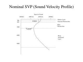 Nominal SVP (Sound Velocity Profile)