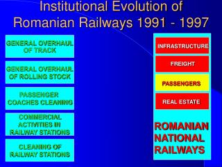 Institutional Evolution of Romanian Railways 1991 - 1997