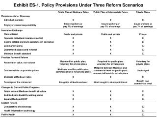 Exhibit ES-1. Policy Provisions Under Three Reform Scenarios