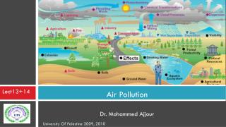 Air Pollution  Dr. Mohammed Ajjour