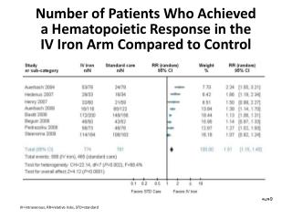 Number of Patients Who Achieved  a Hematopoietic Response in the  IV Iron Arm Compared to Control