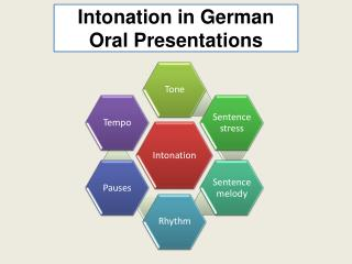 Intonation in German Oral Presentations
