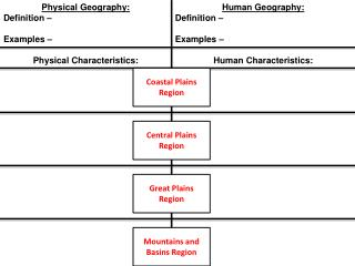 Physical Geography: Definition – Examples –
