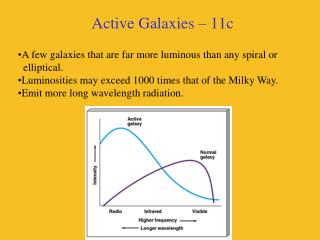 Active Galaxies – 11c