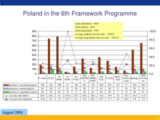 Poland in the 6th Framework Programme