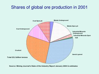 Shares of global ore production in 2001