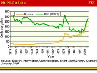 Big Oil, Big Prices 						FTE