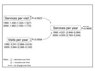 Services per visit