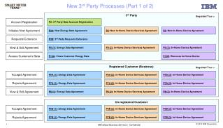 New 3 rd  Party Processes (Part 1 of 2)