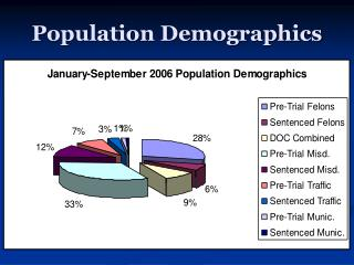 Population Demographics