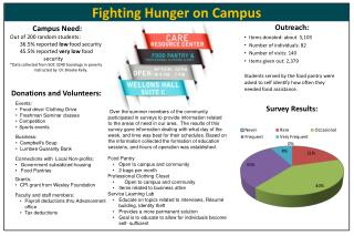 Fighting  Hunger on  Campus